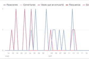 herramientas para monitorear redes sociales
